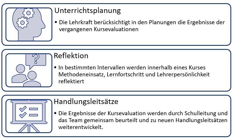 Evaluation Sprachschule